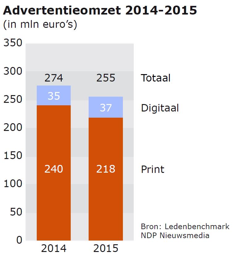 Advertentieomzet dagbladeb 2014 en 2015