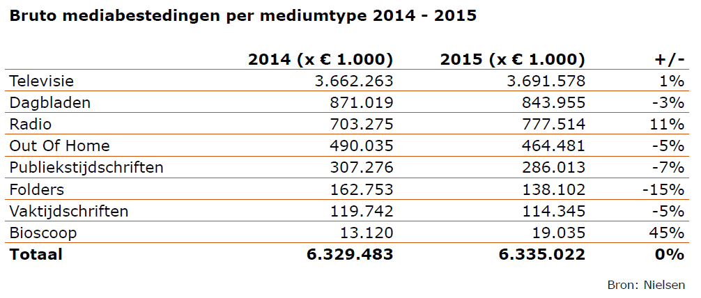 Bruto mediabestedingen per mediumtype 2014-2015
