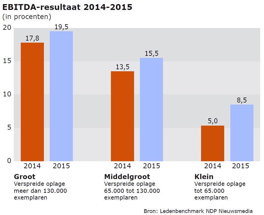 EBITHA Dagbladen 2014-2015