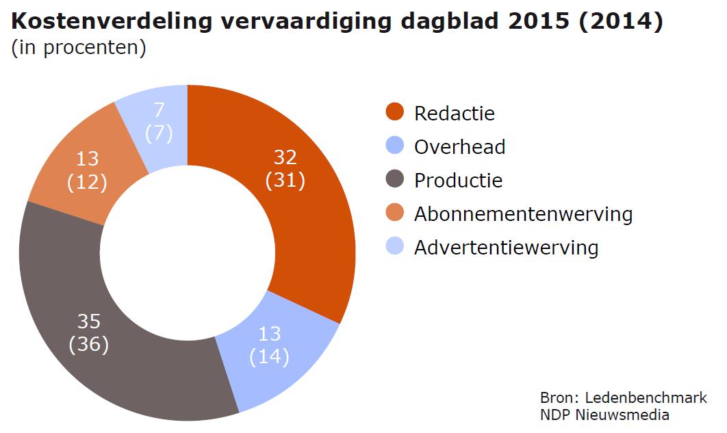Kosten vervaardiging dagblad 2015
