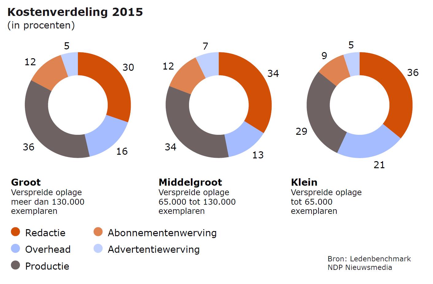Kostenverdeling naar grootte dagblad 2015