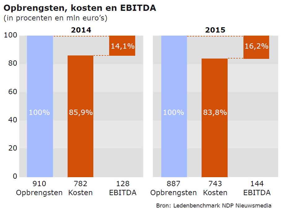 Opbrengsten, kosten en EBITHA dagbladen 2014-2015