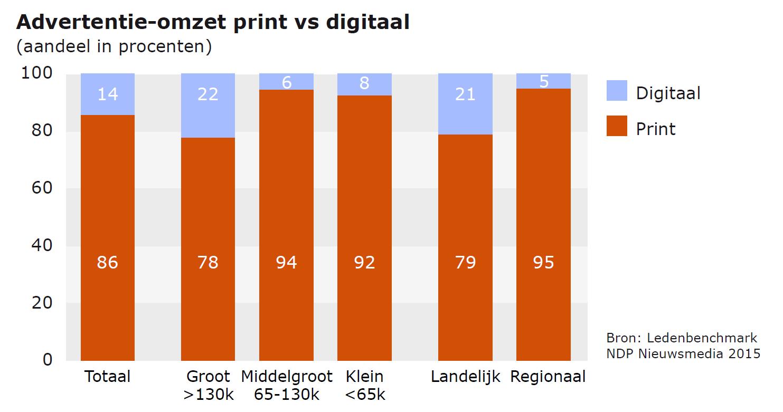 Advertentie-omzet Print vs Digitaal 2015