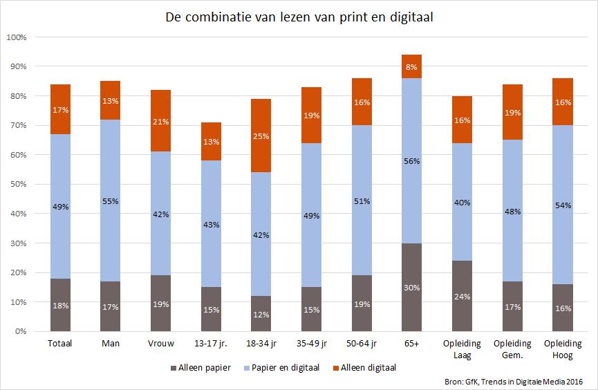combinatie van lezen van print en digitaal