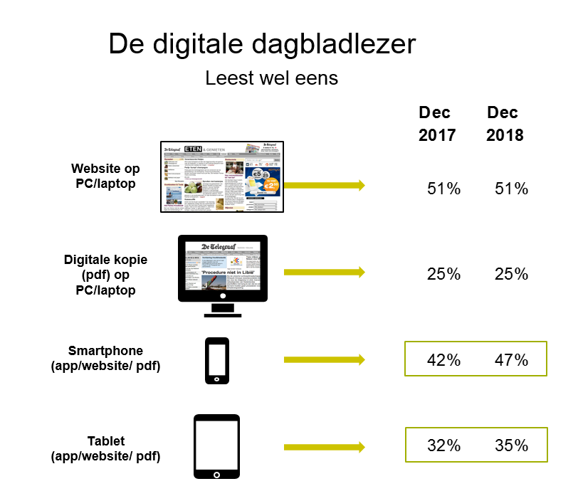 Bereik digitale platforms