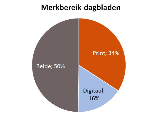 digitaal in bereik dagbladen