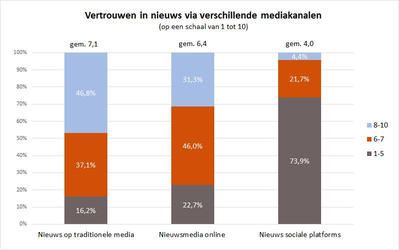 Vertrouwen in nieuws naar mediumtype