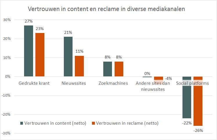 Vertrouwen in content en reclame mediakanalen