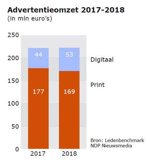 Advertentie-omzet dagbladen 2018