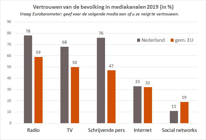 Vertrouwen in traditionele media