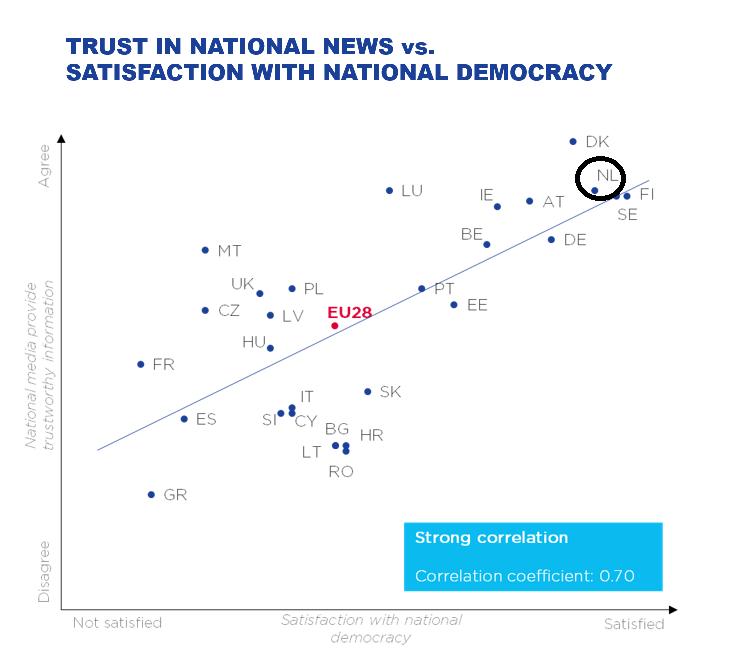 Analyses laten zien dat er een sterk verband is tussen het vertrouwen in nieuws en de tevredenheid van de burger over de binnenlandse democratie
