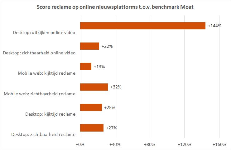 reclame online nieuwsmedia beter bekeken