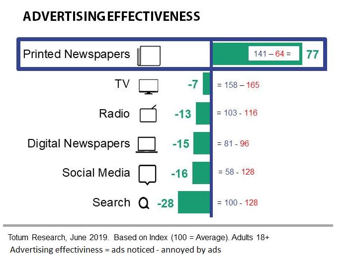 Effectieve reclame dagbladen