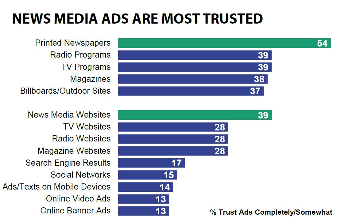 reclame nieuwsmedia meest vertrouwd