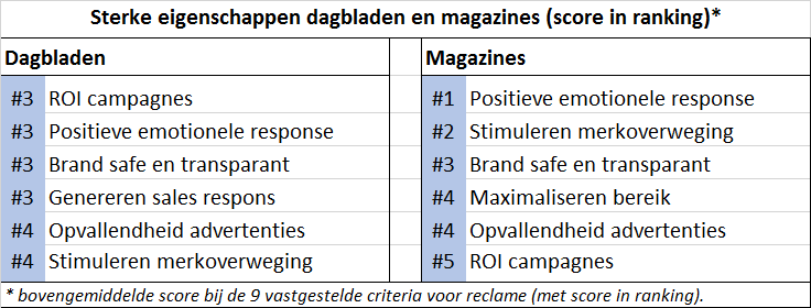 sterke eigenschappen reclame printmedia