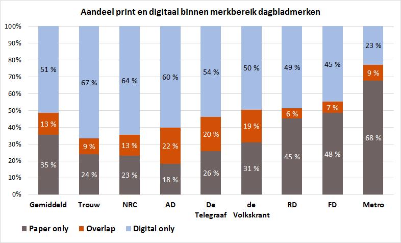 Nieuwsmerken, aandeel print en digitaal