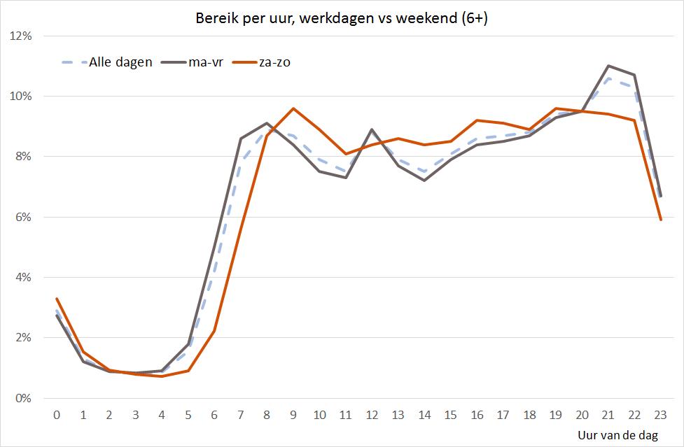 ieuwsplatforms bereik ddw vs weekend