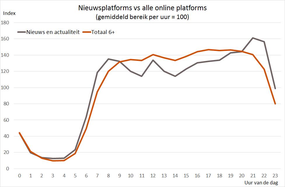 Nieuwsplatforms vs alle online platforms per uur van de dag