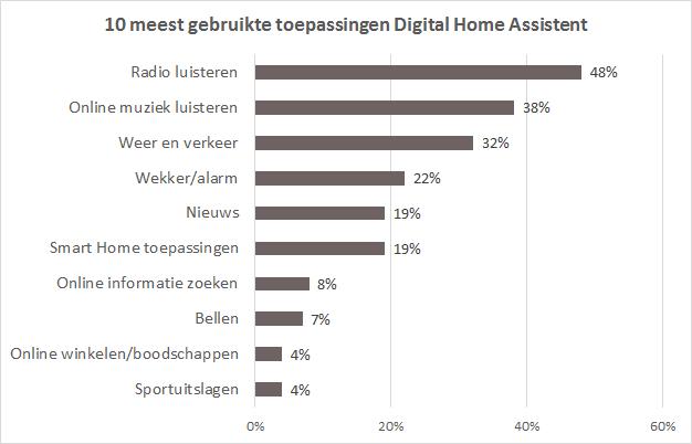 Gebruik toepassingen Digital Home Assistent