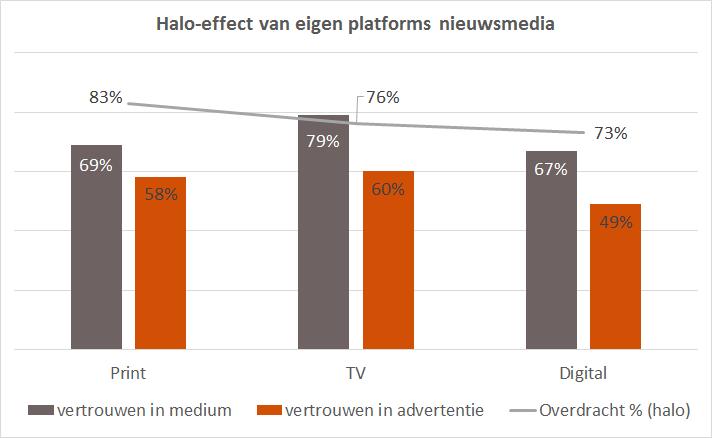 Halo effect nieuwsmedia