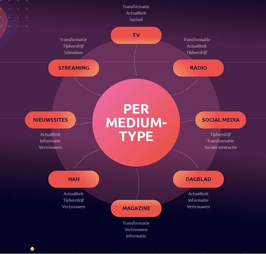 Mediabeleving dimensies per mediumtype