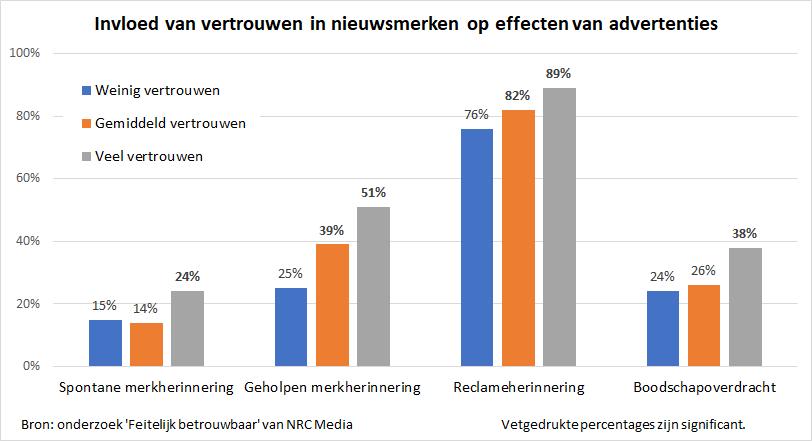 Onderzoek NRC Media toont toename reclame-effecten bij vertrouwde media